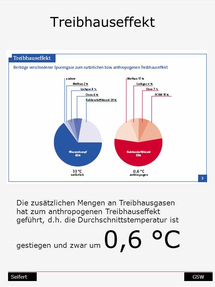 GSWSeifert Treibhauseffekt Die zusätzlichen Mengen an Treibhausgasen hat zum anthropogenen Treibhauseffekt geführt, d.h. die Durchschnittstemperatur i