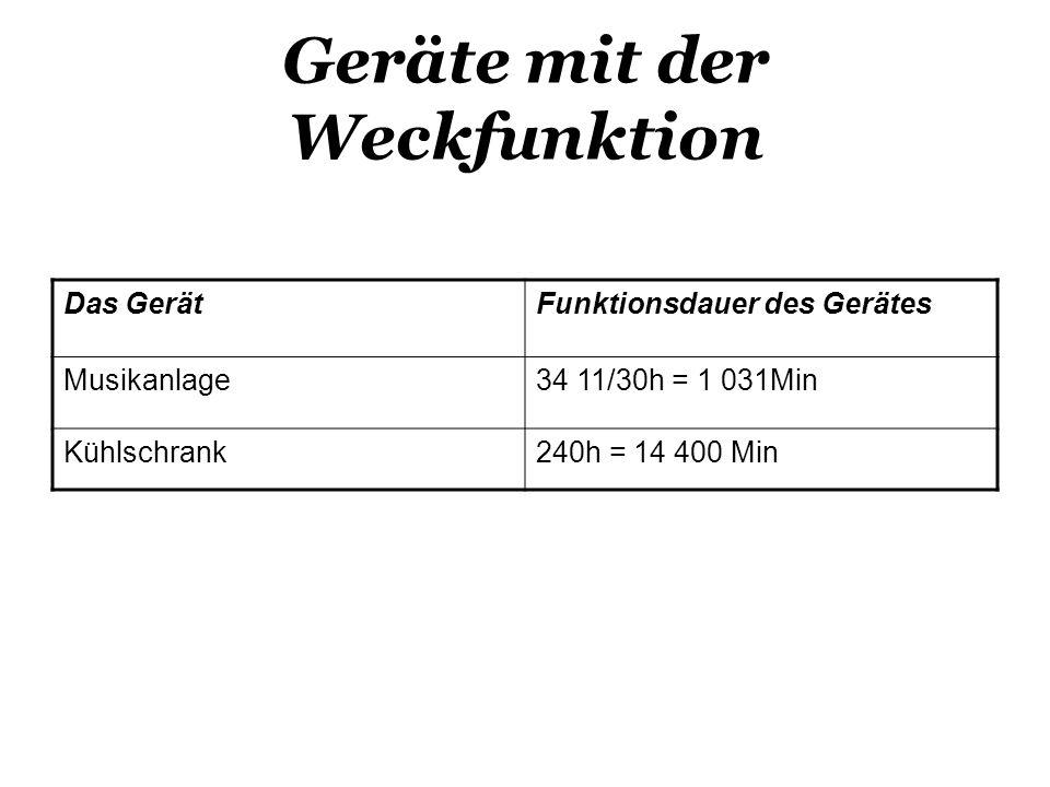 Geräte mit der Weckfunktion Das GerätFunktionsdauer des Gerätes Musikanlage34 11/30h = 1 031Min Kühlschrank240h = 14 400 Min