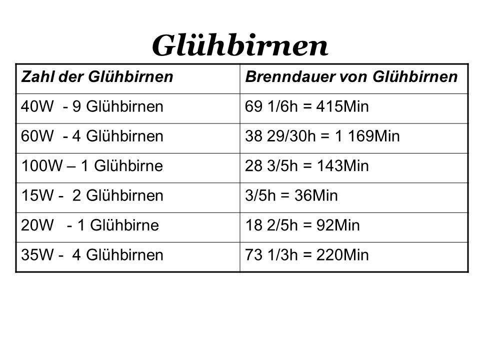 Glühbirnen Zahl der GlühbirnenBrenndauer von Glühbirnen 40W - 9 Glühbirnen69 1/6h = 415Min 60W - 4 Glühbirnen38 29/30h = 1 169Min 100W – 1 Glühbirne28