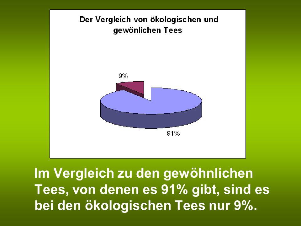 Im Vergleich zu den gewöhnlichen Tees, von denen es 91% gibt, sind es bei den ökologischen Tees nur 9%.