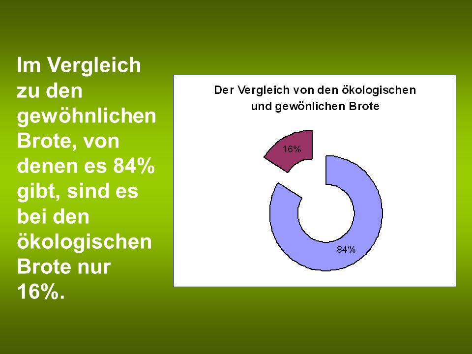 Im Vergleich zu den gewöhnlichen Brote, von denen es 84% gibt, sind es bei den ökologischen Brote nur 16%.