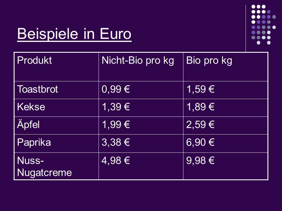 Beispiele in Euro ProduktNicht-Bio pro kgBio pro kg Toastbrot0,99 1,59 Kekse1,39 1,89 Äpfel1,99 2,59 Paprika3,38 6,90 Nuss- Nugatcreme 4,98 9,98