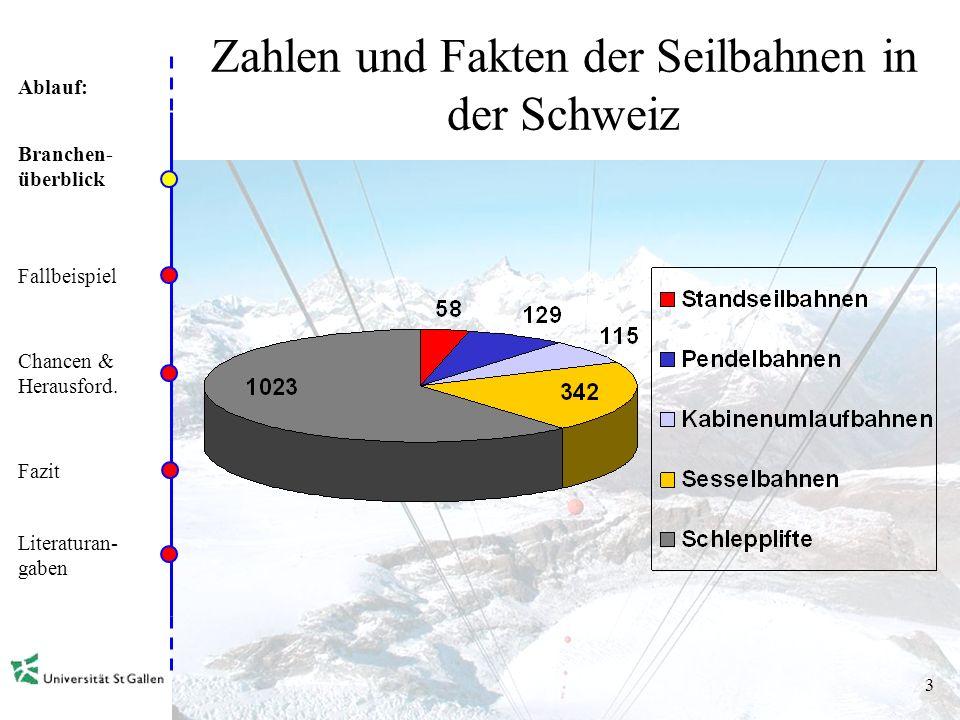 Ablauf: 2 Zahlen und Fakten der Seilbahnen in der Schweiz Branchen- überblick Fallbeispiel Chancen & Herausford. Fazit Literaturan- gaben 677 Seilbahn