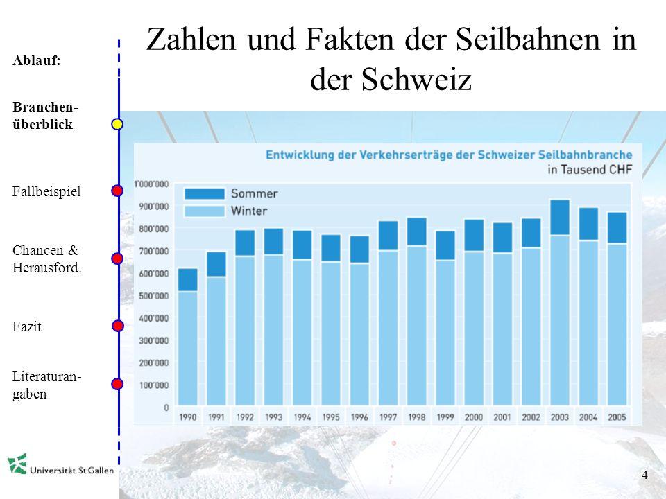 Ablauf: 3 Zahlen und Fakten der Seilbahnen in der Schweiz Branchen- überblick Fallbeispiel Chancen & Herausford. Fazit Literaturan- gaben