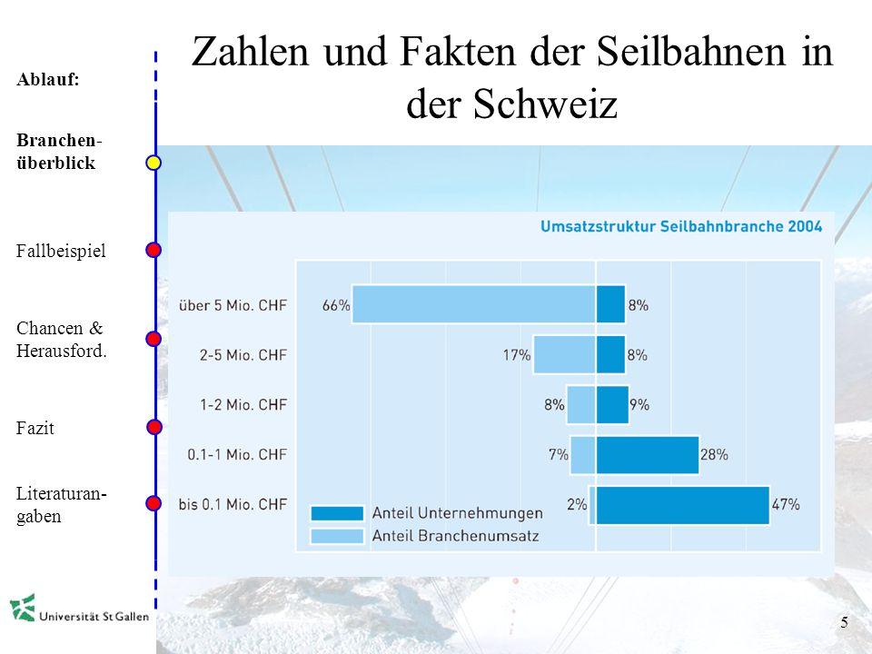 Ablauf: 4 Zahlen und Fakten der Seilbahnen in der Schweiz Branchen- überblick Fallbeispiel Chancen & Herausford. Fazit Literaturan- gaben