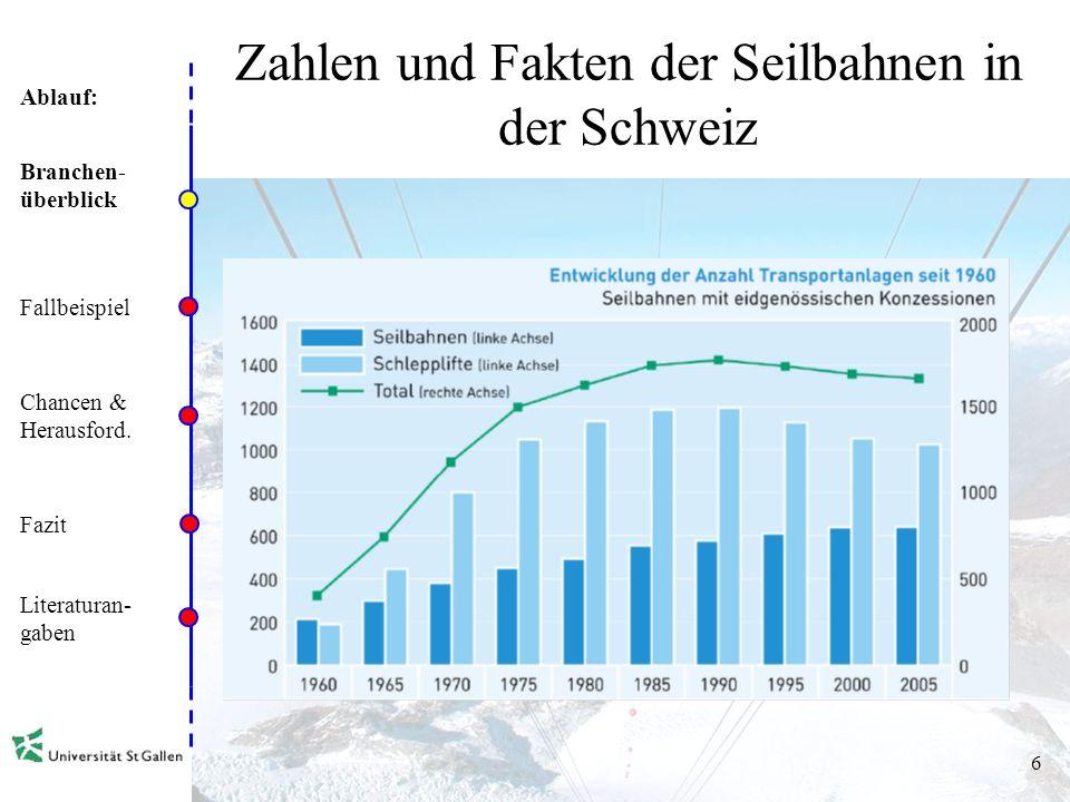 Ablauf: 5 Zahlen und Fakten der Seilbahnen in der Schweiz Branchen- überblick Fallbeispiel Chancen & Herausford. Fazit Literaturan- gaben