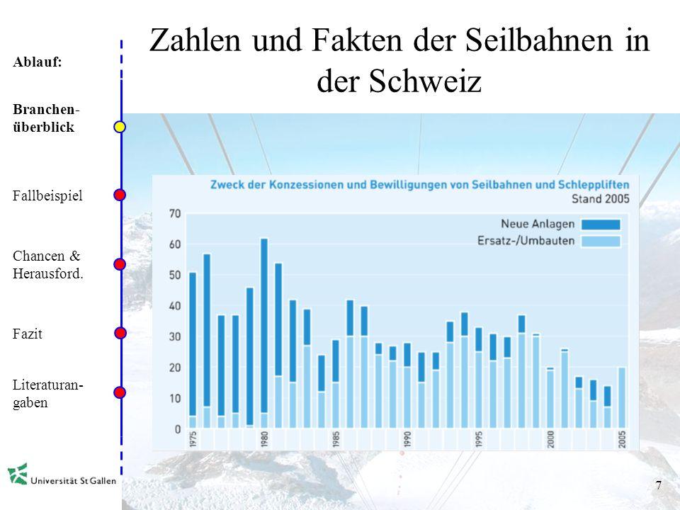 Ablauf: 6 Zahlen und Fakten der Seilbahnen in der Schweiz Branchen- überblick Fallbeispiel Chancen & Herausford. Fazit Literaturan- gaben