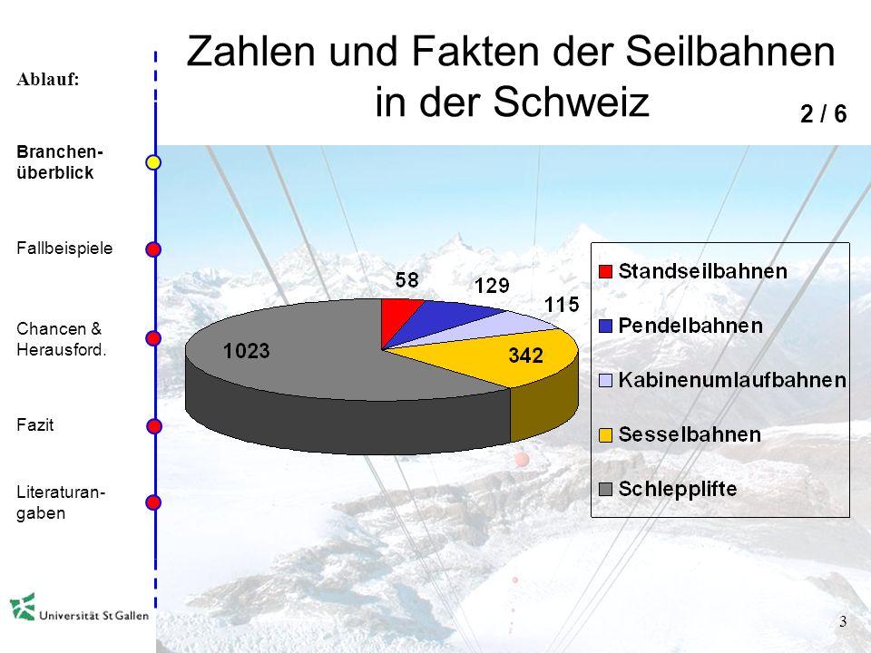 Ablauf: 2 Zahlen und Fakten der Seilbahnen in der Schweiz 677 Seilbahnunternehmen 2360 Anlagen (inkl. Kleinskilifte) 310 Mio. Beförderte Personen pro