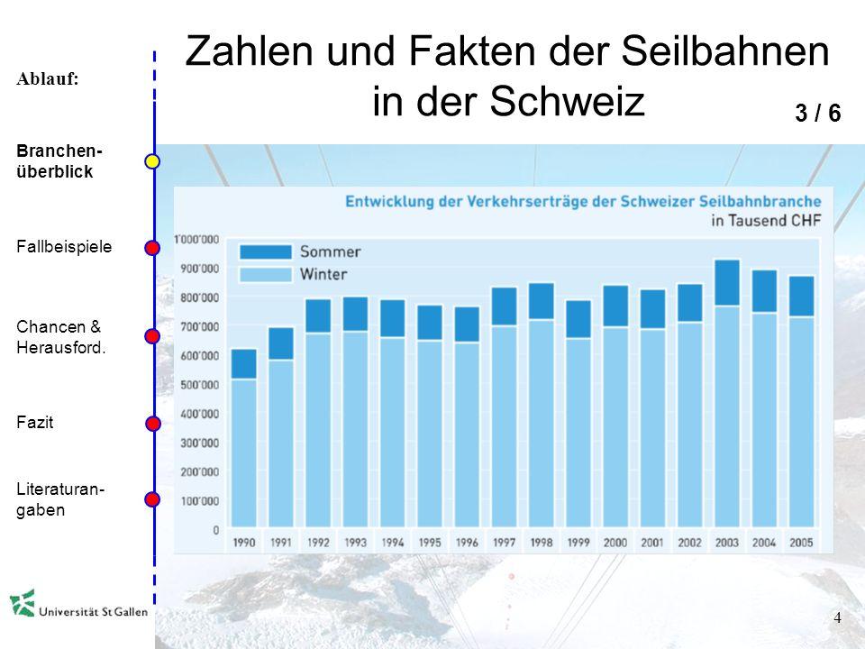 Ablauf: 3 Zahlen und Fakten der Seilbahnen in der Schweiz 2 / 6 Branchen- überblick Fallbeispiele Chancen & Herausford. Fazit Literaturan- gaben