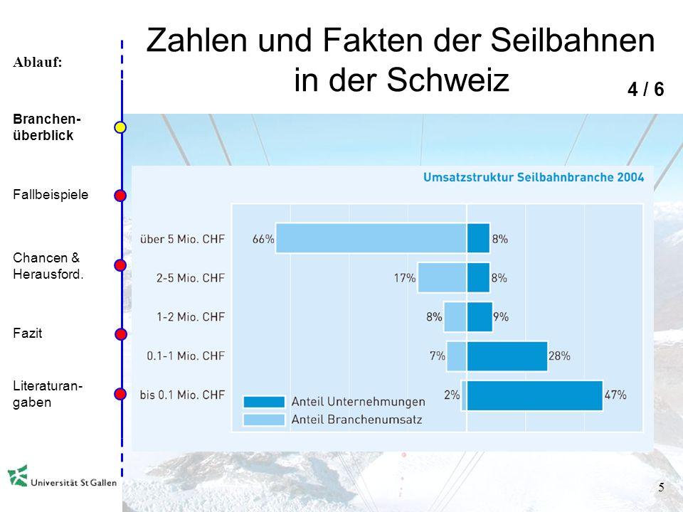 Ablauf: 4 Zahlen und Fakten der Seilbahnen in der Schweiz 3 / 6 Branchen- überblick Fallbeispiele Chancen & Herausford. Fazit Literaturan- gaben