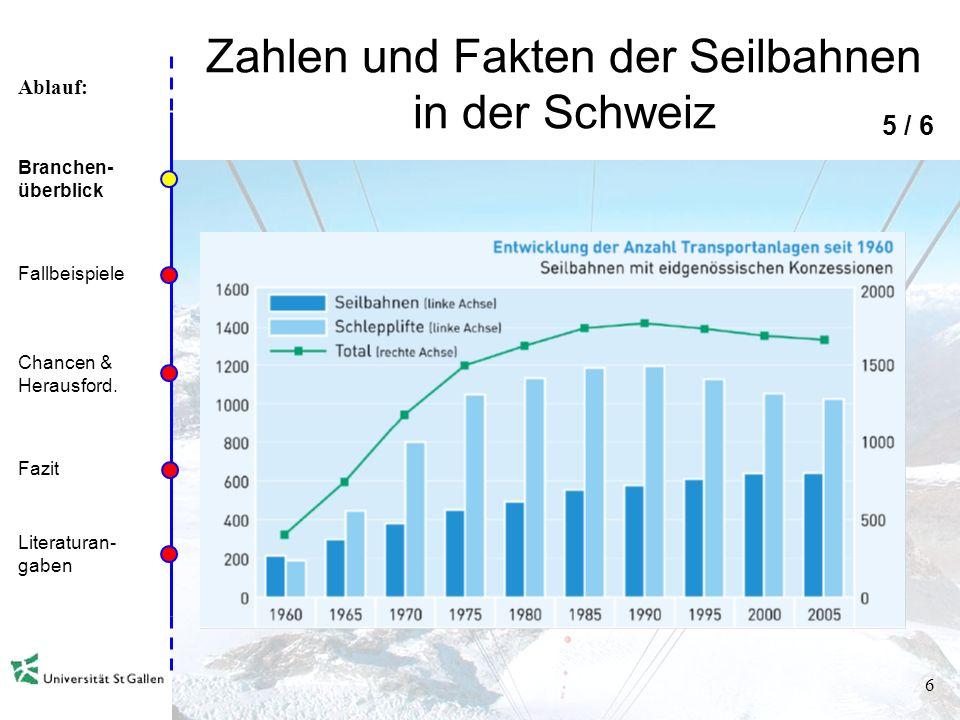 Ablauf: 5 Zahlen und Fakten der Seilbahnen in der Schweiz 4 / 6 Branchen- überblick Fallbeispiele Chancen & Herausford. Fazit Literaturan- gaben