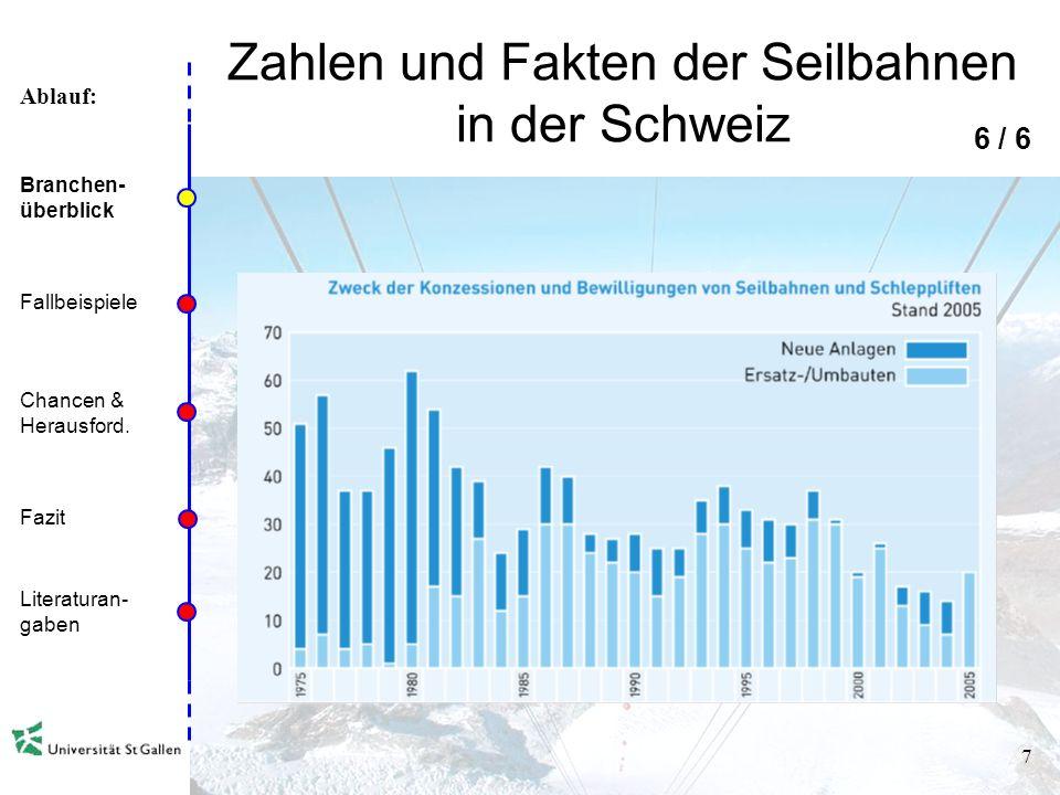 Ablauf: 6 Zahlen und Fakten der Seilbahnen in der Schweiz 5 / 6 Branchen- überblick Fallbeispiele Chancen & Herausford. Fazit Literaturan- gaben