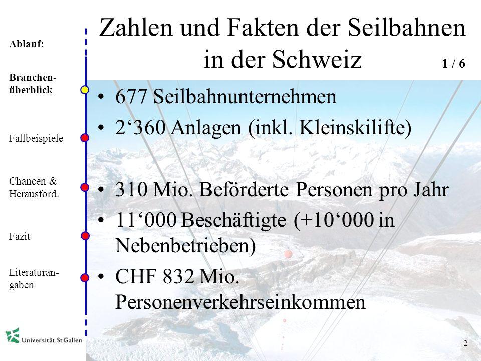 Ablauf: 1 Agenda Zahlen und Fakten der Seilbahnen in der Schweiz Fallbeispiele Chancen und Herausforderungen Fazit Literaturangaben Branchen- überblick Fallbeispiele Chancen & Herausford.
