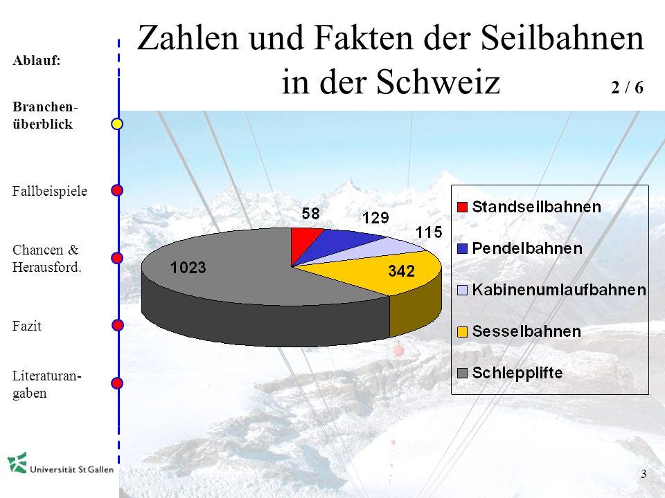 Ablauf: 2 Zahlen und Fakten der Seilbahnen in der Schweiz Branchen- überblick Fallbeispiele Chancen & Herausford.