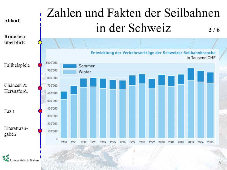 Ablauf: 3 Zahlen und Fakten der Seilbahnen in der Schweiz Branchen- überblick Fallbeispiele Chancen & Herausford.