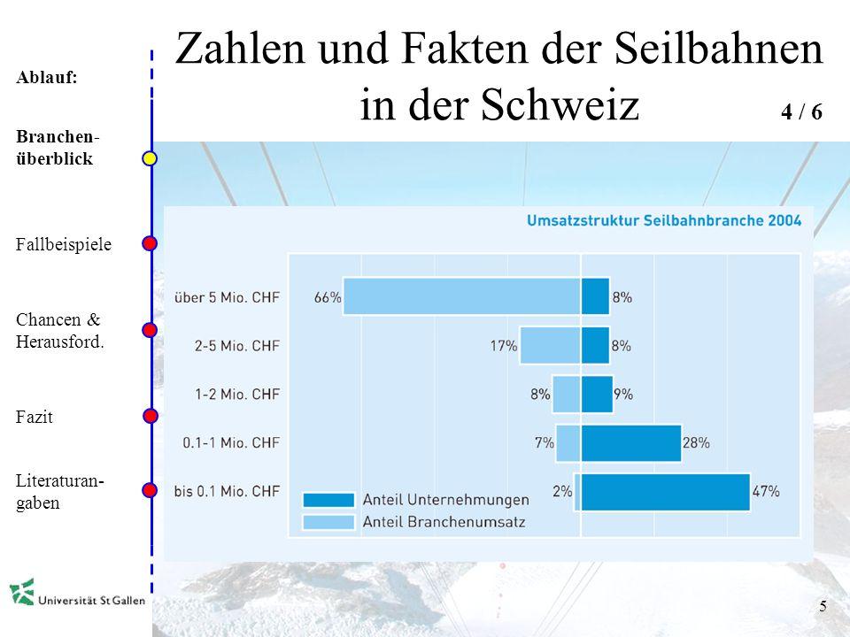 Ablauf: 4 Zahlen und Fakten der Seilbahnen in der Schweiz Branchen- überblick Fallbeispiele Chancen & Herausford.