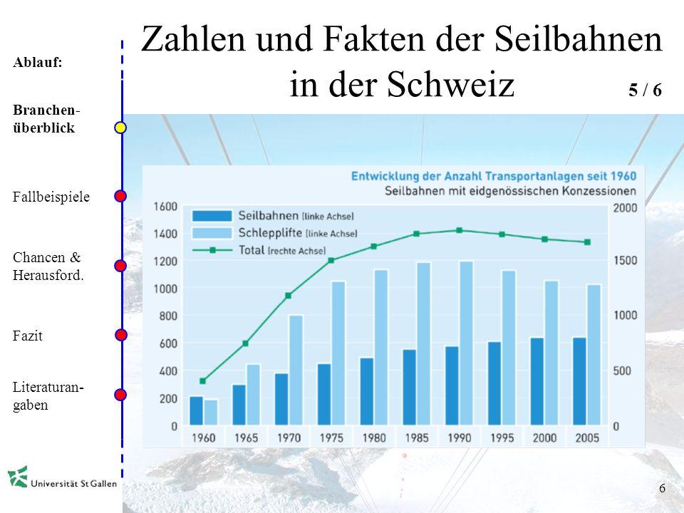 Ablauf: 5 Zahlen und Fakten der Seilbahnen in der Schweiz Branchen- überblick Fallbeispiele Chancen & Herausford.