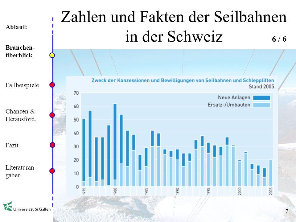 Ablauf: 6 Zahlen und Fakten der Seilbahnen in der Schweiz Branchen- überblick Fallbeispiele Chancen & Herausford.
