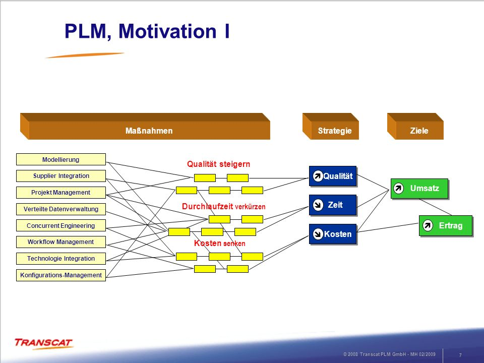 © 2008 Transcat PLM GmbH - MH 02/2009 7 PLM, Motivation I MaßnahmenStrategie Modellierung Supplier Integration Projekt Management Verteilte Datenverwa