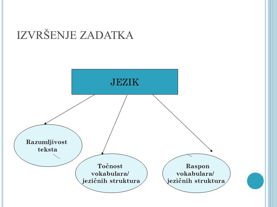 IZVRŠENJE ZADATKA Raspon vokabulara/ jezičnih struktura Razumljivost teksta Točnost vokabulara/ jezičnih struktura JEZIK
