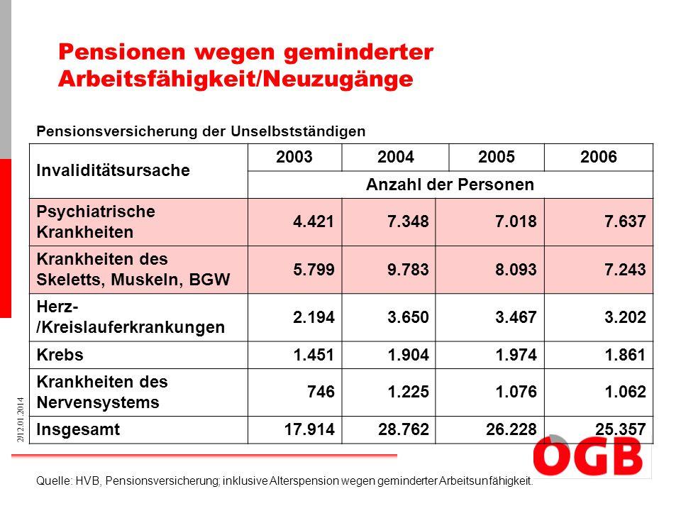 3/12.01.2014 Krankenstandsursachen Entwicklung der Anteile zwischen 1974 und 2004: Verletzungen von 25% auf 20% Muskel-Skelett-Erkrankungen von 11% auf 22% Psychiatrische Erkrankungen von 1% auf 4% Q: GKK OÖ; WIFO.