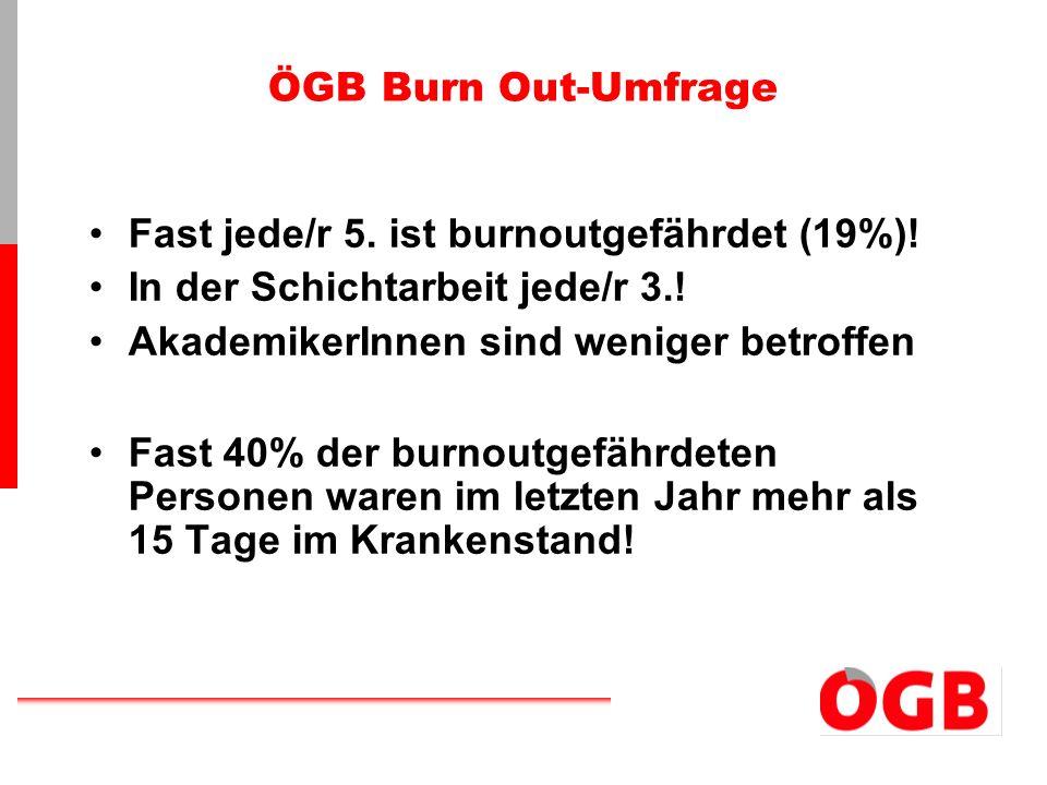 ÖGB Burn Out-Umfrage Fast jede/r 5. ist burnoutgefährdet (19%)! In der Schichtarbeit jede/r 3.! AkademikerInnen sind weniger betroffen Fast 40% der bu