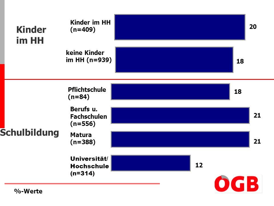 20 18 Kinder im HH (n=409) keine Kinder im HH (n=939) Kinder im HH 18 21 12 Pflichtschule (n=84) Berufs u. Fachschulen (n=556) Matura (n=388) Universi