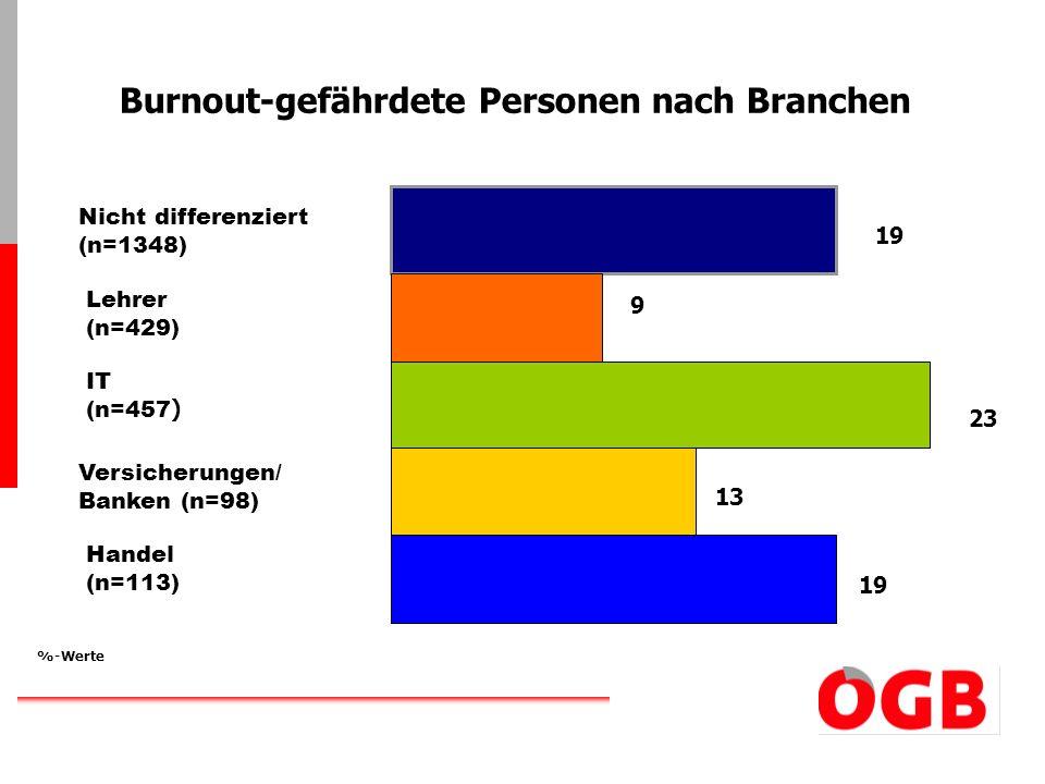 19 9 23 13 19 Nicht differenziert (n=1348) Lehrer (n=429) IT (n=457 ) Versicherungen/ Banken (n=98) Handel (n=113) %-Werte Burnout-gefährdete Personen