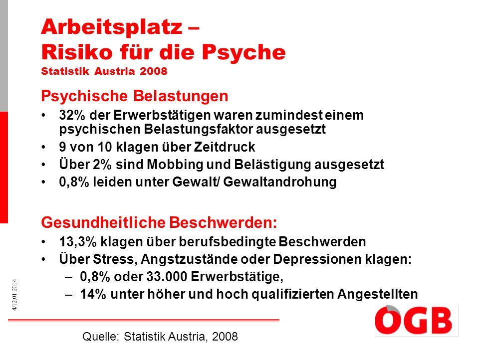 4/12.01.2014 Arbeitsplatz – Risiko für die Psyche Statistik Austria 2008 Psychische Belastungen 32% der Erwerbstätigen waren zumindest einem psychisch