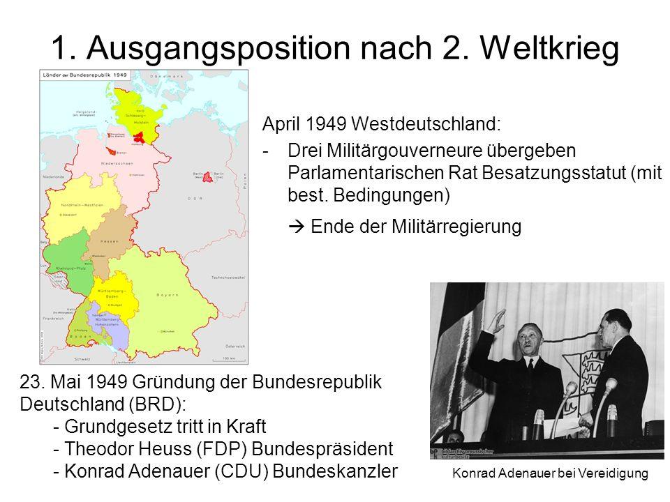 1.Ausgangsposition nach 2. Weltkrieg Gründung Deutsche Demokratische Republik (DDR) 7.