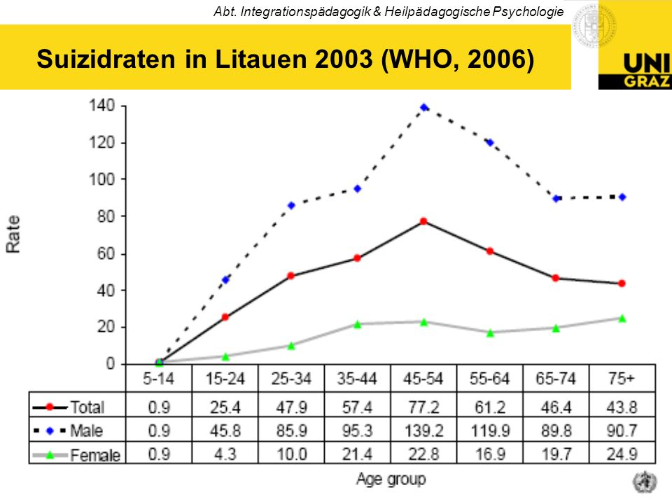 Abt. Integrationspädagogik & Heilpädagogische Psychologie 7 Hohe Suizidraten in Europa (WHO, 2004)