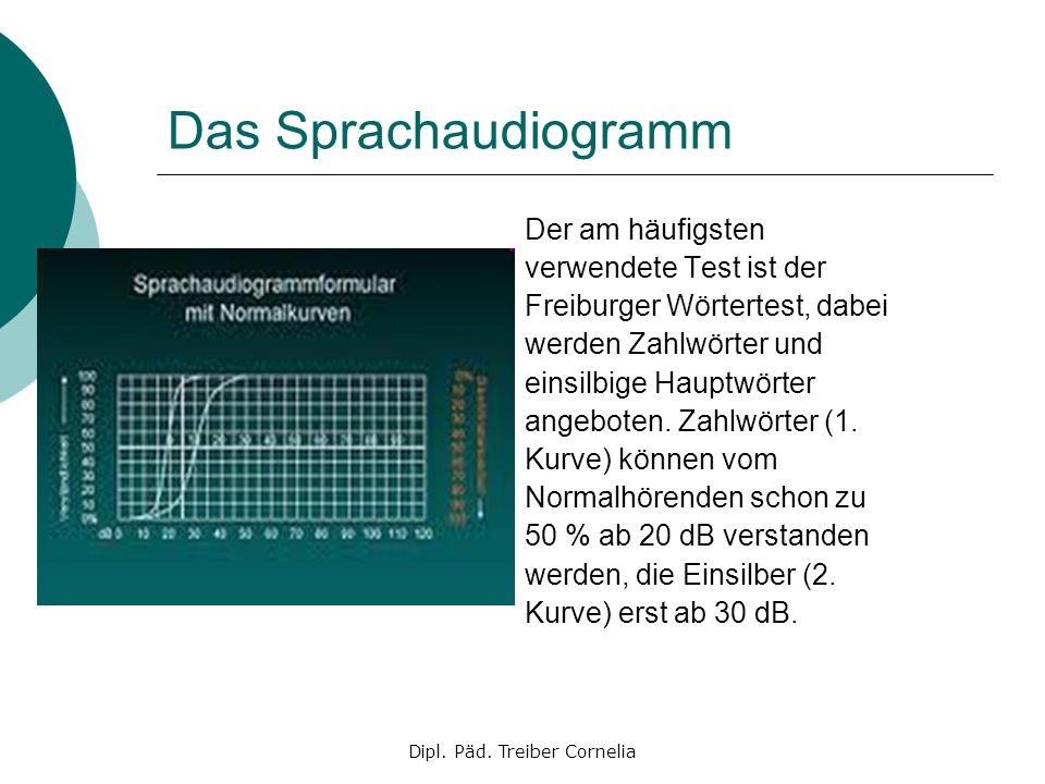 Dipl. Päd. Treiber Cornelia Das Sprachaudiogramm Der am häufigsten verwendete Test ist der Freiburger Wörtertest, dabei werden Zahlwörter und einsilbi