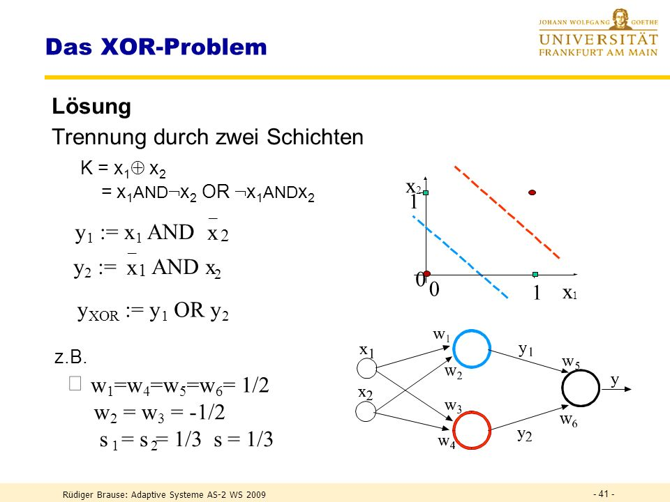 Rüdiger Brause: Adaptive Systeme AS-2 WS 2009 - 40 - Das XOR-Problem Aufgabe Trennung zweier Klassen durch eine Gerade – wie ? x 1 x 2 0 1 0 1 0 = { }