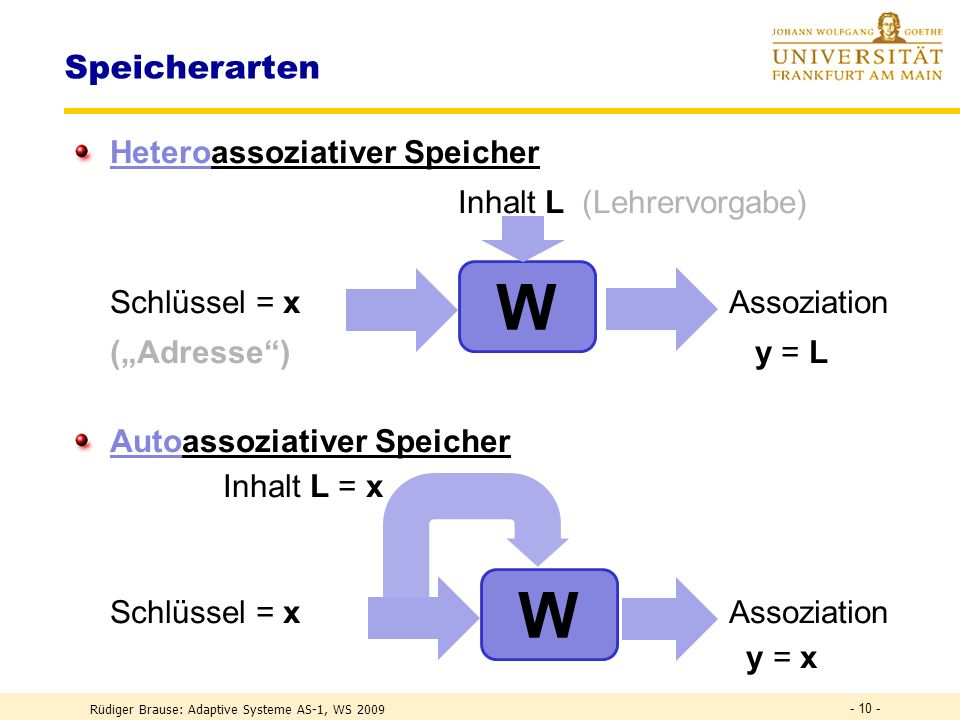 Rüdiger Brause: Adaptive Systeme AS-1, WS 2009 - 9 - Code eines Assoziativspeichers REPEATAlle Muster speichern Read(PatternFile, x, L) (* Eingabeschlüssel, gewünschte Ausgabe *) FOR i:=1 TO m DO (* Für alle Neuronen *) FOR j:=1 TO n DO (* ihre Gewichte verändern *) w[i,j] := w[i,j]+ *L[i]*x[j] ENDFOR ; UNTIL EndOf( PatternFile) Speicher auslesen (* zu Schlüssel x das gespeicherte y assoziieren *) Input (x) FOR i:=1 TO m DO (* Ausgabe für alle Neuronen *) y[i] := S(z(w[i],x)) ENDFOR ; Print (y)