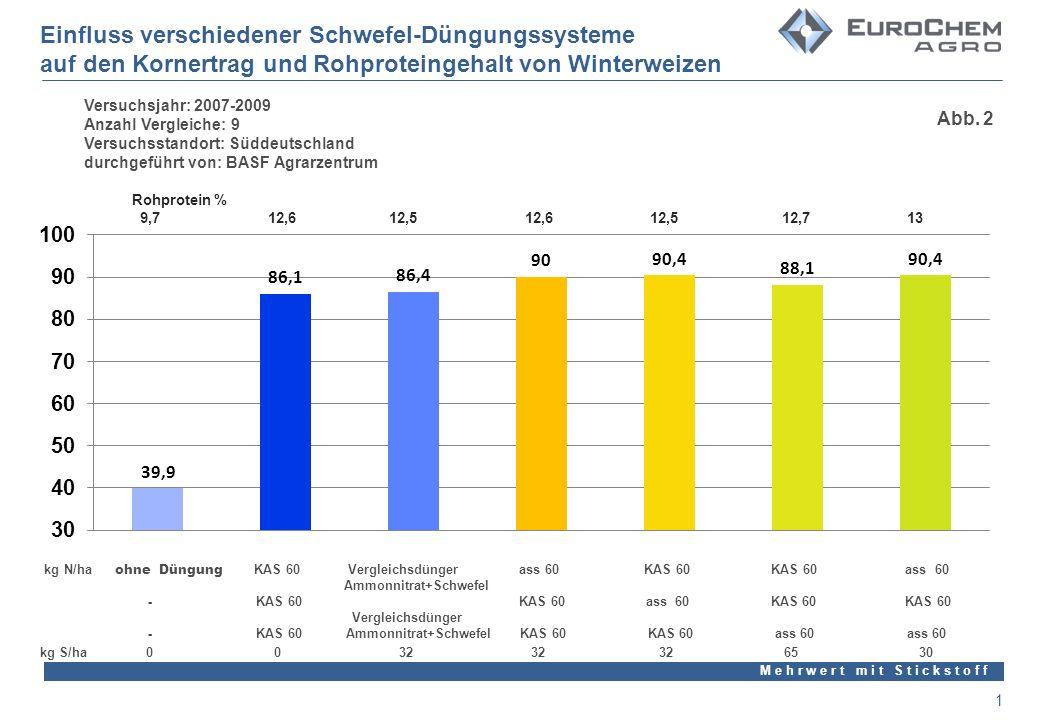 M e h r w e r t m i t S t i c k s t o f f 1 Einfluss verschiedener Schwefel-Düngungssysteme auf den Kornertrag und Rohproteingehalt von Winterweizen Versuchsjahr: 2007-2009 Anzahl Vergleiche: 9 Versuchsstandort: Süddeutschland durchgeführt von: BASF Agrarzentrum kg N/ha ohne Düngung KAS 60 Vergleichsdünger ass 60 KAS 60 KAS 60 ass 60 Ammonnitrat+Schwefel - KAS 60 KAS 60 ass 60 KAS 60 KAS 60 Vergleichsdünger - KAS 60 Ammonnitrat+Schwefel KAS 60 KAS 60 ass 60 ass 60 Rohprotein % 9,7 12,6 12,5 12,6 12,5 12,7 13 kg S/ha 0 0 32 32 32 65 30 Abb.