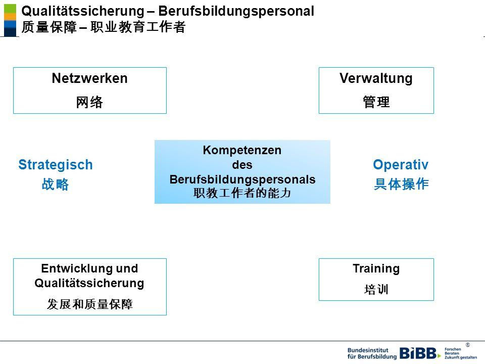 ® Netzwerken Verwaltung Training Entwicklung und Qualitätssicherung Kompetenzen des Berufsbildungspersonals Strategisch Operativ Qualitätssicherung – Berufsbildungspersonal –