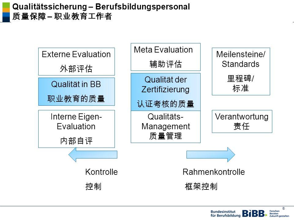 ® Externe Evaluation Meta Evaluation Interne Eigen- Evaluation Qualitäts- Management Qualität in BB Qualität der Zertifizierung Meilensteine/ Standards / Verantwortung Kontrolle Rahmenkontrolle Qualitätssicherung – Berufsbildungspersonal –