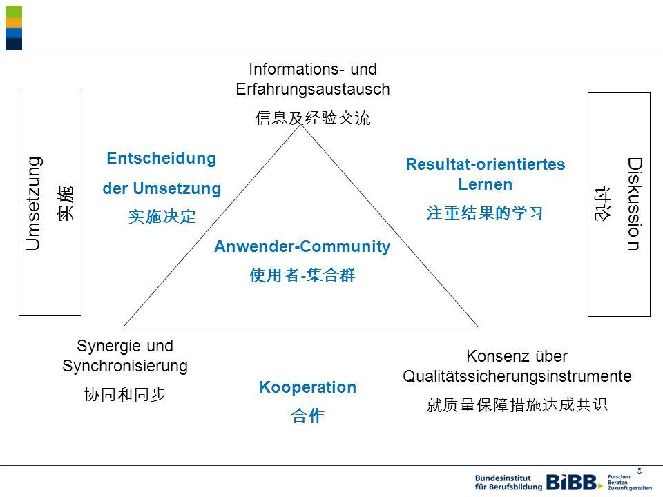® Informations- und Erfahrungsaustausch Konsenz über Qualitätssicherungsinstrumente Synergie und Synchronisierung Resultat-orientiertes Lernen Entscheidung der Umsetzung Anwender-Community - Kooperation Diskussio n Umsetzung