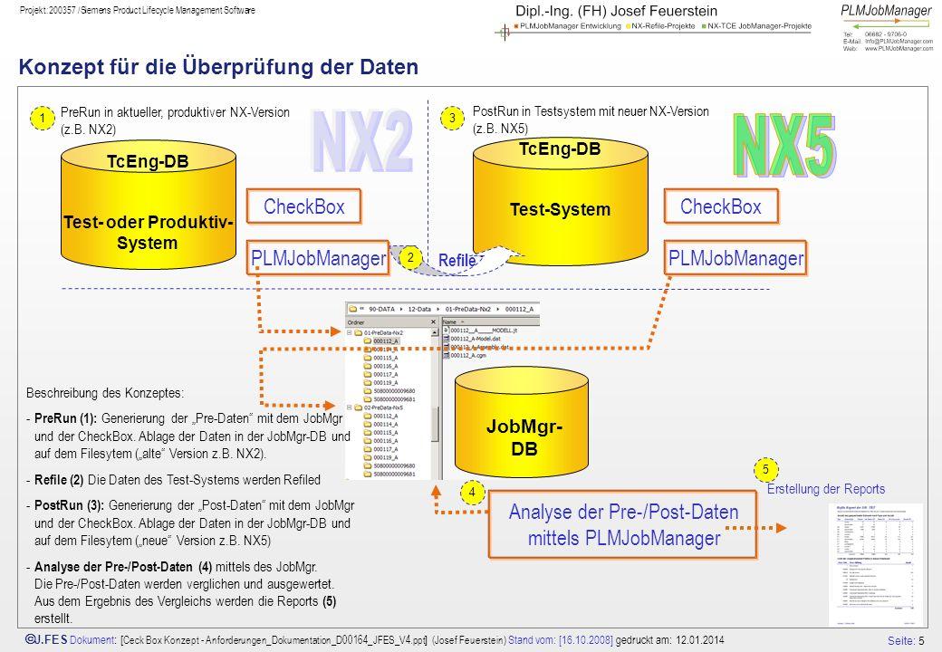 Seite: 5 J.FES Dokument : [ Ceck Box Konzept - Anforderungen_Dokumentation_D00164_JFES_V4.ppt ] (Josef Feuerstein) Stand vom: [16.10.2008] gedruckt am: 12.01.2014 Projekt:200357 /Siemens Product Lifecycle Management Software Konzept für die Überprüfung der Daten PreRun in aktueller, produktiver NX-Version (z.B.