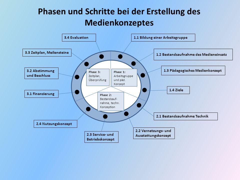Phasen und Schritte bei der Erstellung des Medienkonzeptes Phase 1: Arbeitsgruppe und päd. Konzept Phase 2: Bestandsauf- nahme, techn. Konzeption Phas