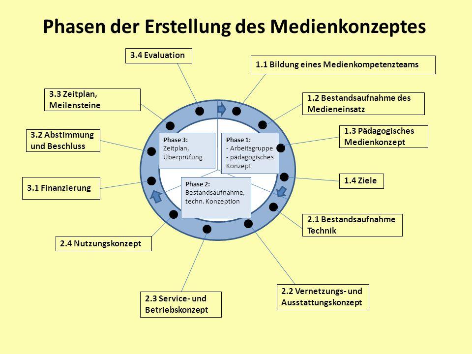 Phasen der Erstellung des Medienkonzeptes Phase 1: - Arbeitsgruppe - pädagogisches Konzept Phase 2: Bestandsaufnahme, techn. Konzeption Phase 3: Zeitp