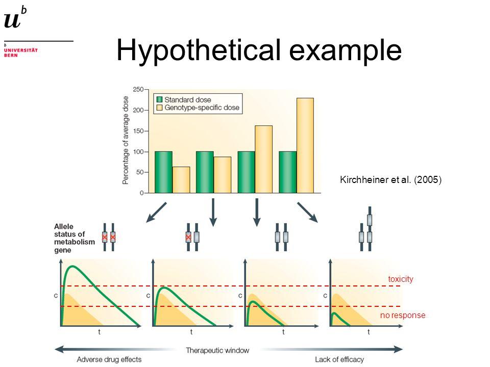 Hypothetical example Kirchheiner et al. (2005) toxicity no response
