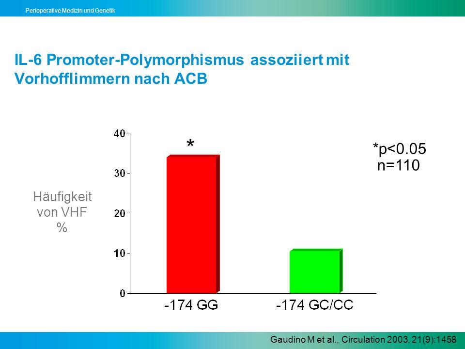 Perioperative Medizin und Genetik IL-6 Promoter-Polymorphismus assoziiert mit Vorhofflimmern nach ACB * *p<0.05 n=110 Gaudino M et al., Circulation 20