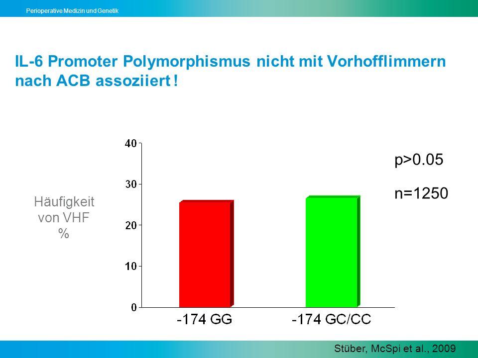 Perioperative Medizin und Genetik IL-6 Promoter Polymorphismus nicht mit Vorhofflimmern nach ACB assoziiert ! p>0.05 n=1250 Stüber, McSpi et al., 2009