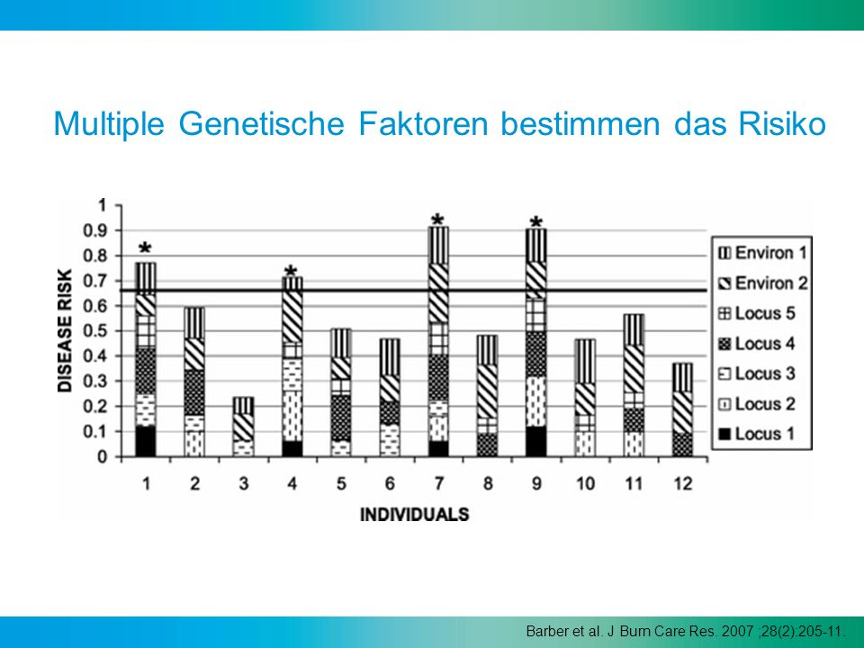 Barber et al. J Burn Care Res. 2007 ;28(2):205-11. Multiple Genetische Faktoren bestimmen das Risiko