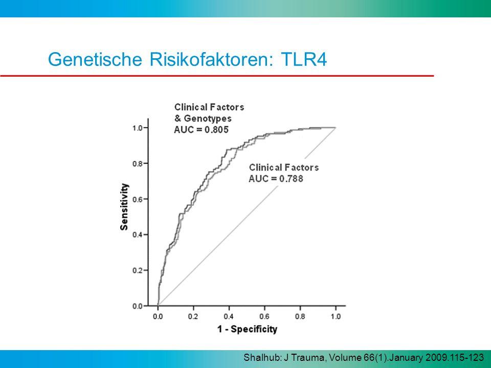 Genetische Risikofaktoren: TLR4 Shalhub: J Trauma, Volume 66(1).January 2009.115-123