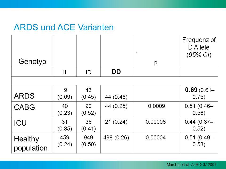 ARDS und ACE Varianten Genotyp p Frequenz of D Allele (95% CI) IIID DD ARDS 9 (0.09) 43 (0.45)44 (0.46) 0.69 (0.61– 0.75) CABG 40 (0.23) 90 (0.52) 44