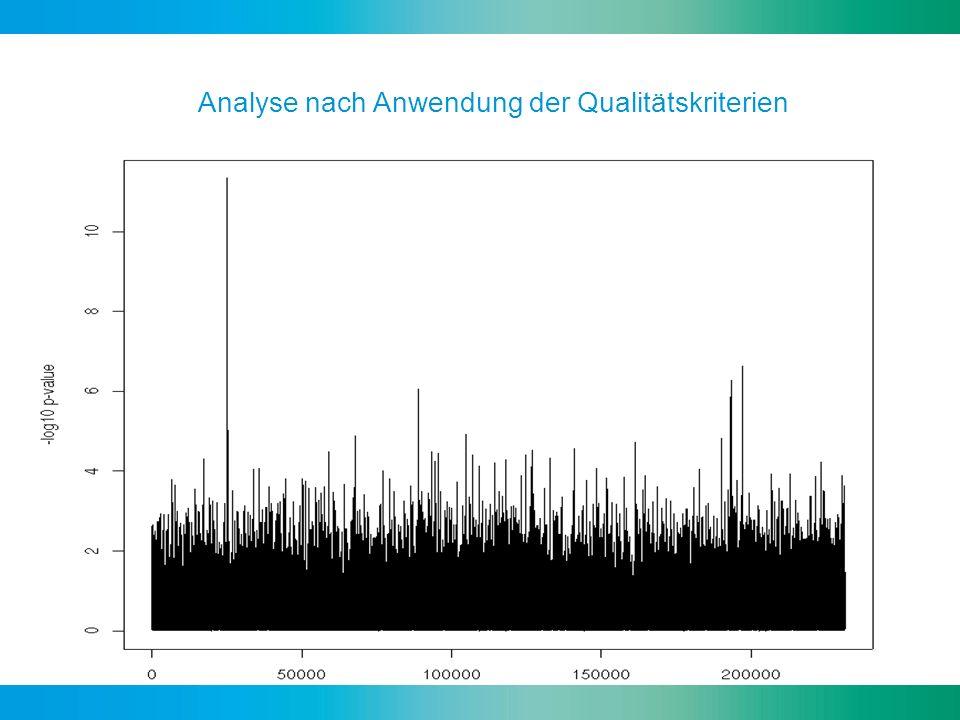 Analyse nach Anwendung der Qualitätskriterien