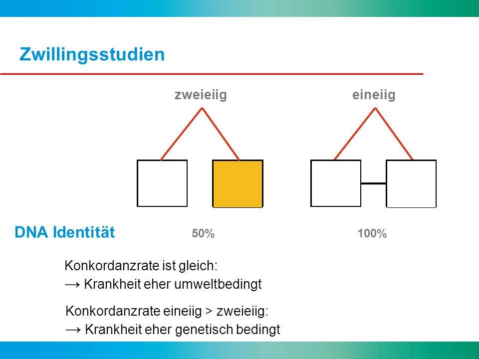 Zwillingsstudien DNA Identität 50%100% Konkordanzrate ist gleich: Krankheit eher umweltbedingt zweieiigeineiig Konkordanzrate eineiig > zweieiig: Kran