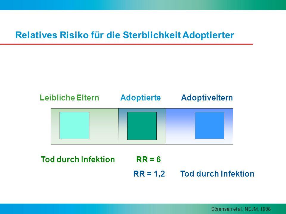 Relatives Risiko für die Sterblichkeit Adoptierter Leibliche ElternAdoptierte Sörensen et al. NEJM, 1988 Adoptiveltern Tod durch Infektion RR = 6 RR =